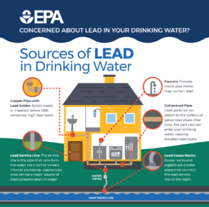 Sources of Lead in Drinking Water - Environmental Protection Agency image